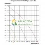 FIAP Aqua Active Mini SET 650 - pompa fontannowa z zestawem dysz