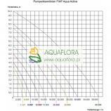 FIAP Aqua Active 8000 - pompa do oczka wodnego - zasilająca strumień, kaskadę lub system filtracyjny