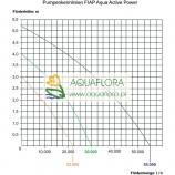 FIAP Aqua Active Power 22000 - niskociśnieniowa pompa rurowa - zasilająca strumień lub system filtracyjny