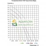 FIAP Aqua Active Magic 10000 - samozasysająca pompa wodna - zasilająca strumień, kaskadę lub system filtracyjny