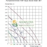 FIAP Aqua Active Solar SET 150 -